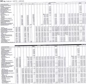 デュルンシュタインのインフォメーションでもらったバスの時刻表